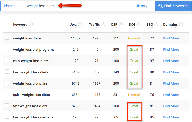 best keyword tool for finding weight loss diets words