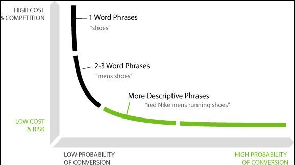 "what is long tail keywords for ""shoes"""