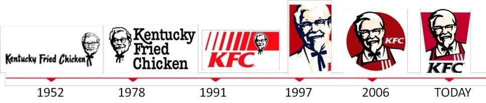 logo brand identity over time