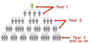 GAZ member hierarchy