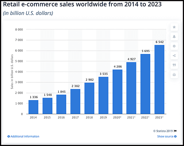 ecommerce bloggers are selling more each year