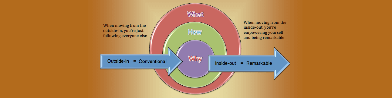 The golden circle explains your why