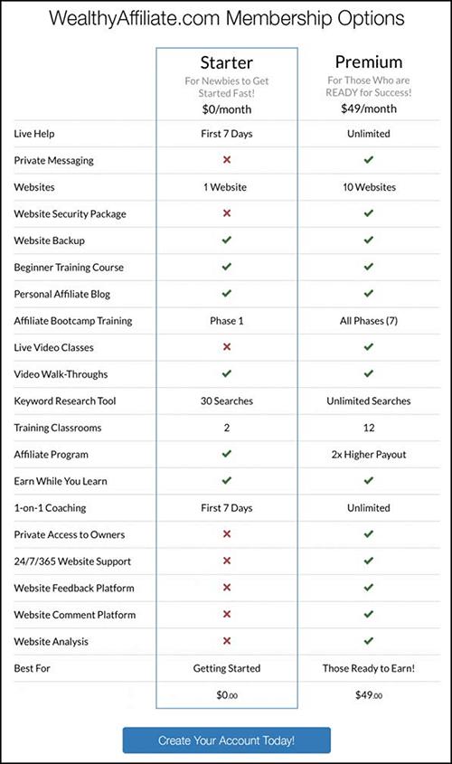plan comparisons for WA