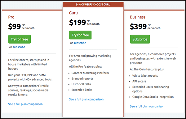 semrush pricing is worth all it offers